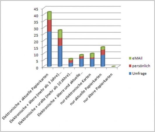 umfrage-diagramm-seekarten